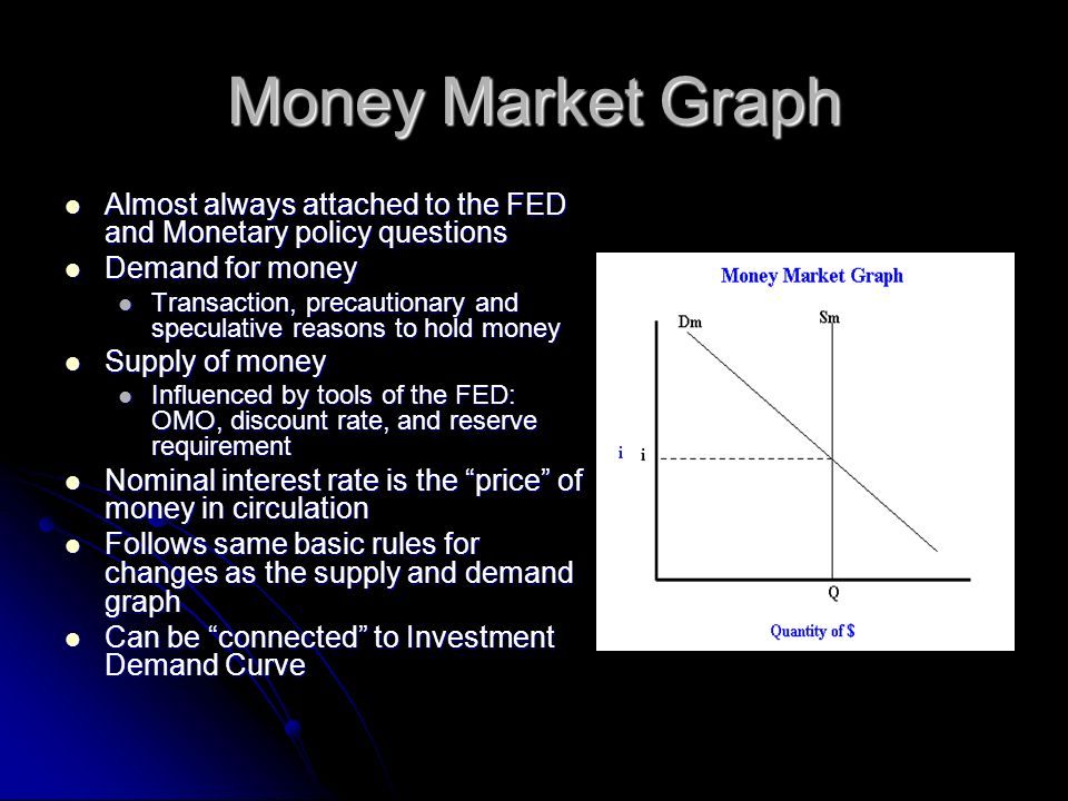 Money Market Graph Almost always attached to the FED and Monetary policy questions. Demand for money.