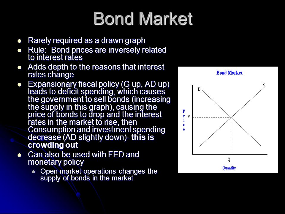 Bond Market Rarely required as a drawn graph