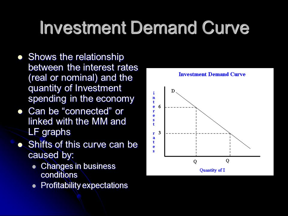 Investment Demand Curve