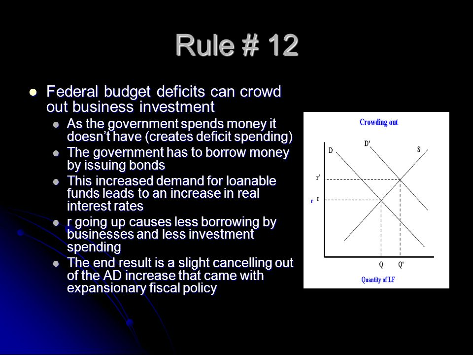 Rule # 12 Federal budget deficits can crowd out business investment