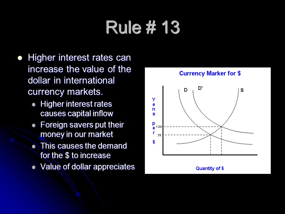 Rule # 13 Higher interest rates can increase the value of the dollar in international currency markets.