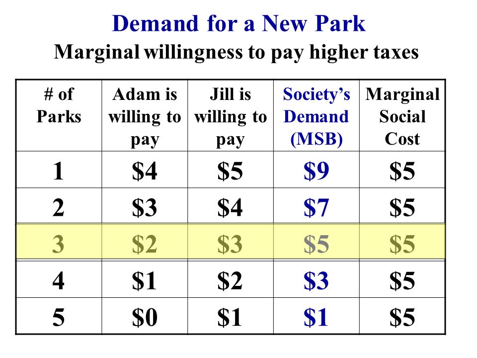 Marginal willingness to pay higher taxes Society's Demand (MSB)
