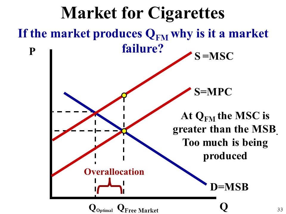 Market for Cigarettes If the market produces QFM why is it a market failure P. S =MSC. S=MPC.