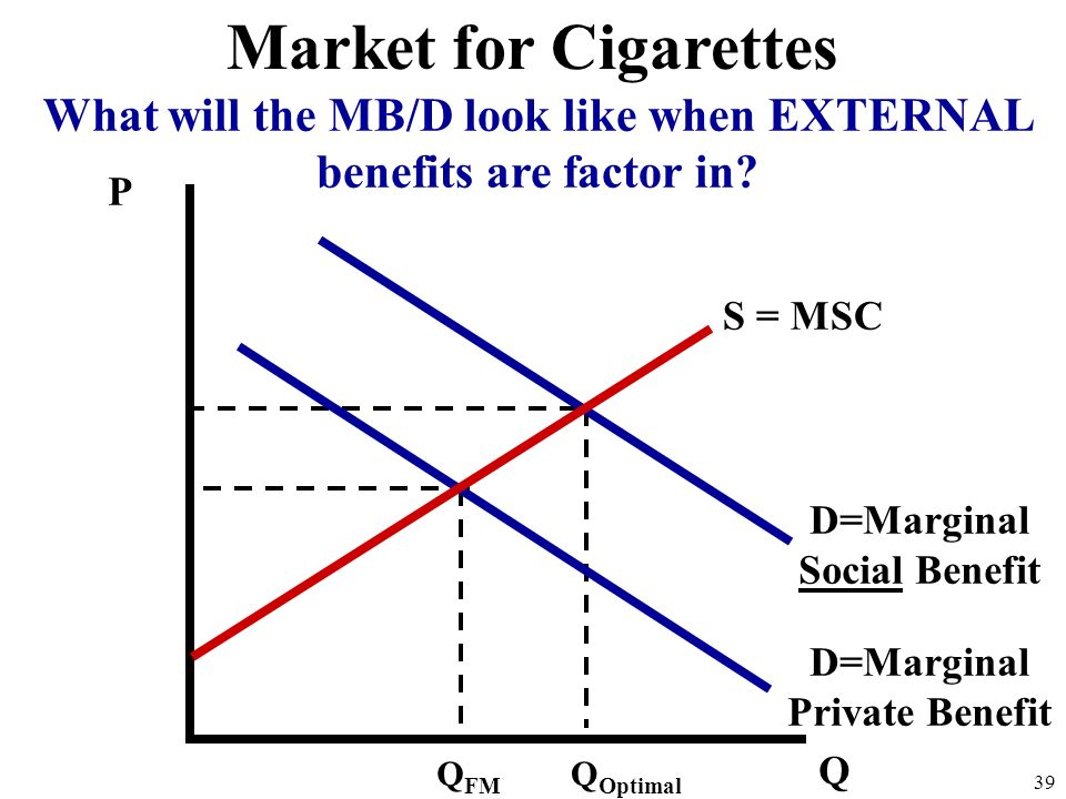 Market for Cigarettes What will the MB/D look like when EXTERNAL benefits are factor in P. S = MSC.