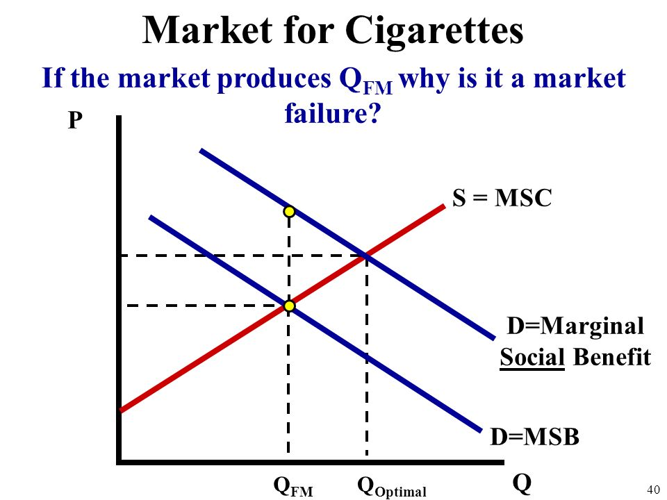 Market for Cigarettes If the market produces QFM why is it a market failure P. S = MSC. D=Marginal Social Benefit.