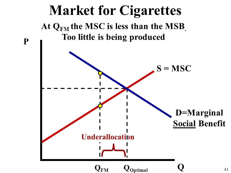 Market for Cigarettes At QFM the MSC is less than the MSB.