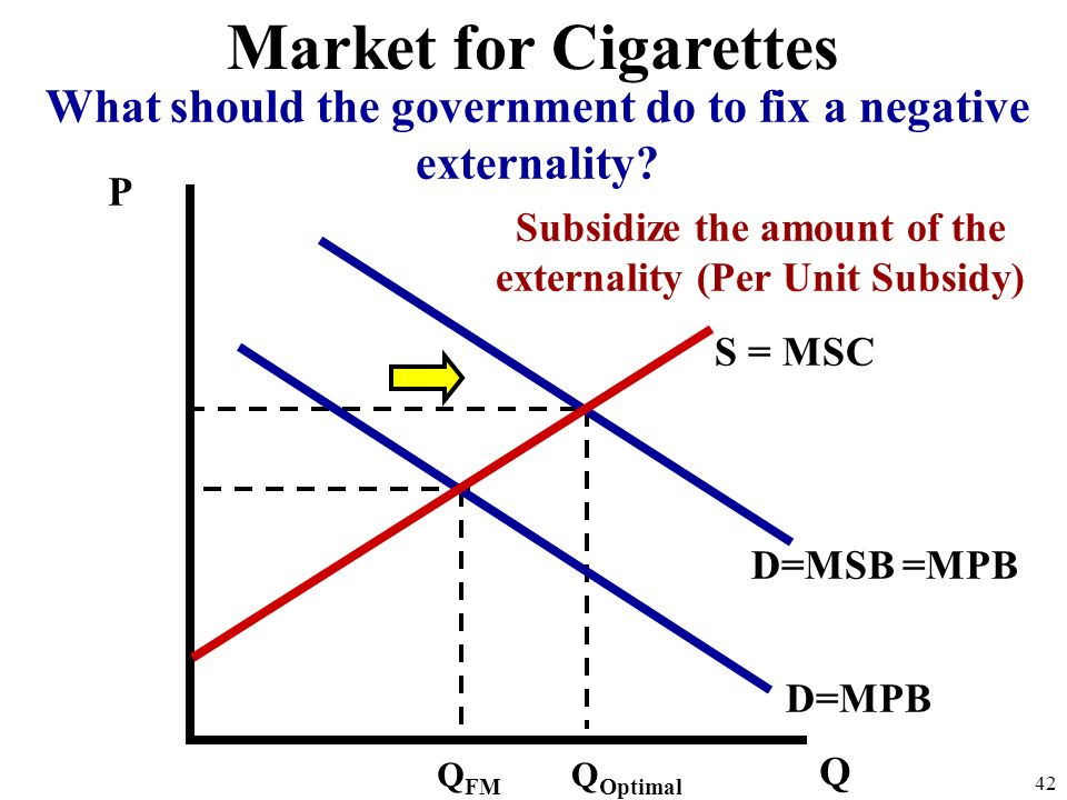 Market for Cigarettes What should the government do to fix a negative externality P. Subsidize the amount of the externality (Per Unit Subsidy)