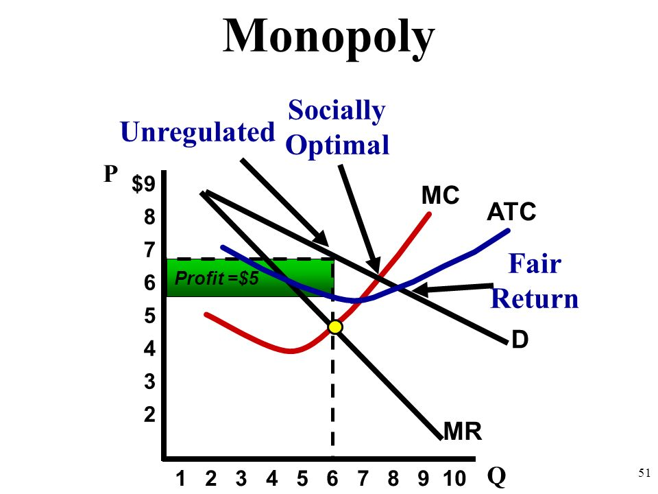 Monopoly Socially Optimal Unregulated Fair Return P MC ATC D MR Q $9 8