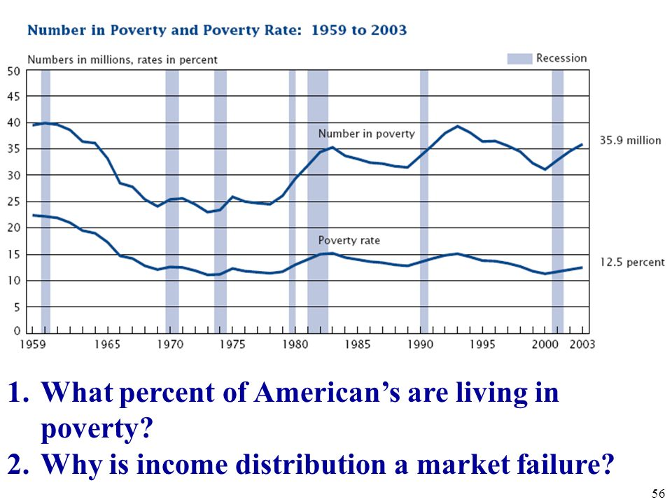 What percent of American's are living in poverty