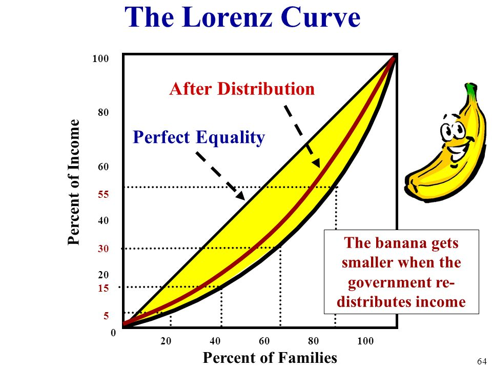 The banana gets smaller when the government re-distributes income