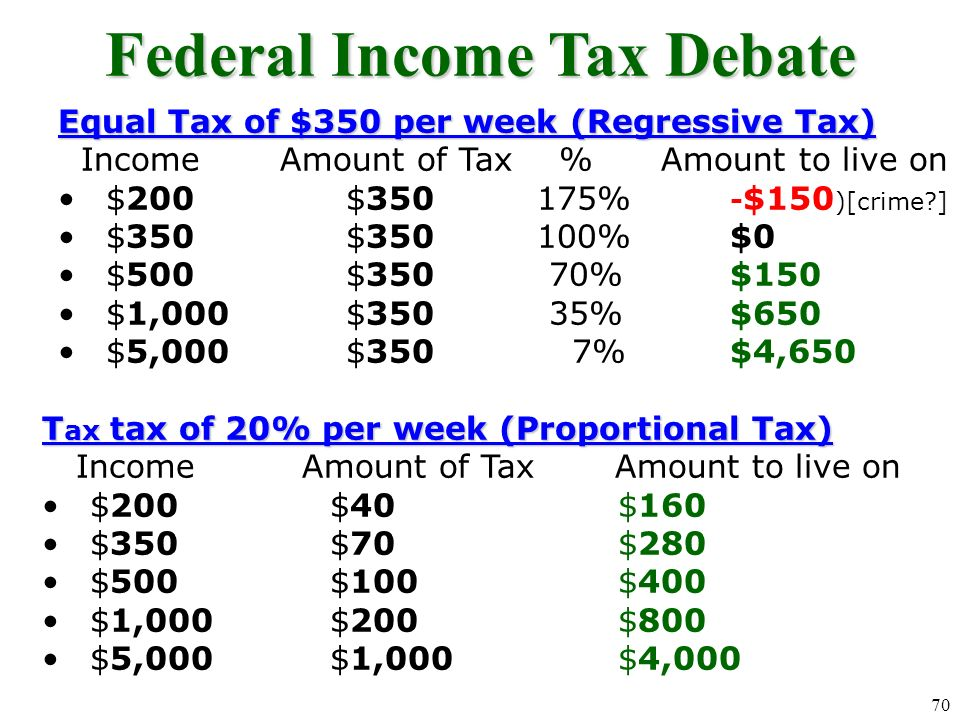 Federal Income Tax Debate