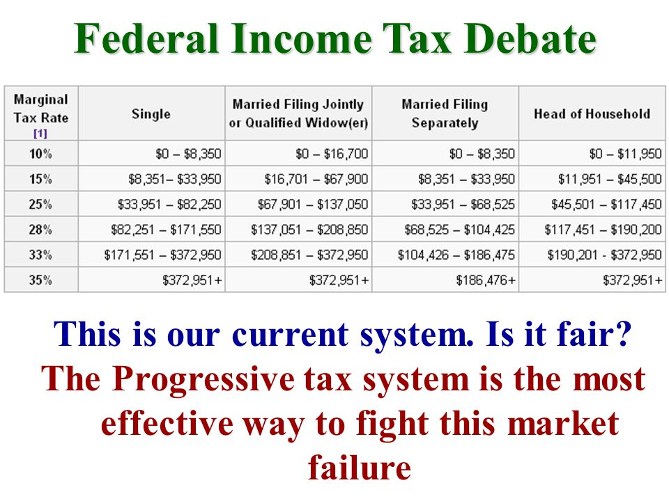 Federal Income Tax Debate This is our current system. Is it fair