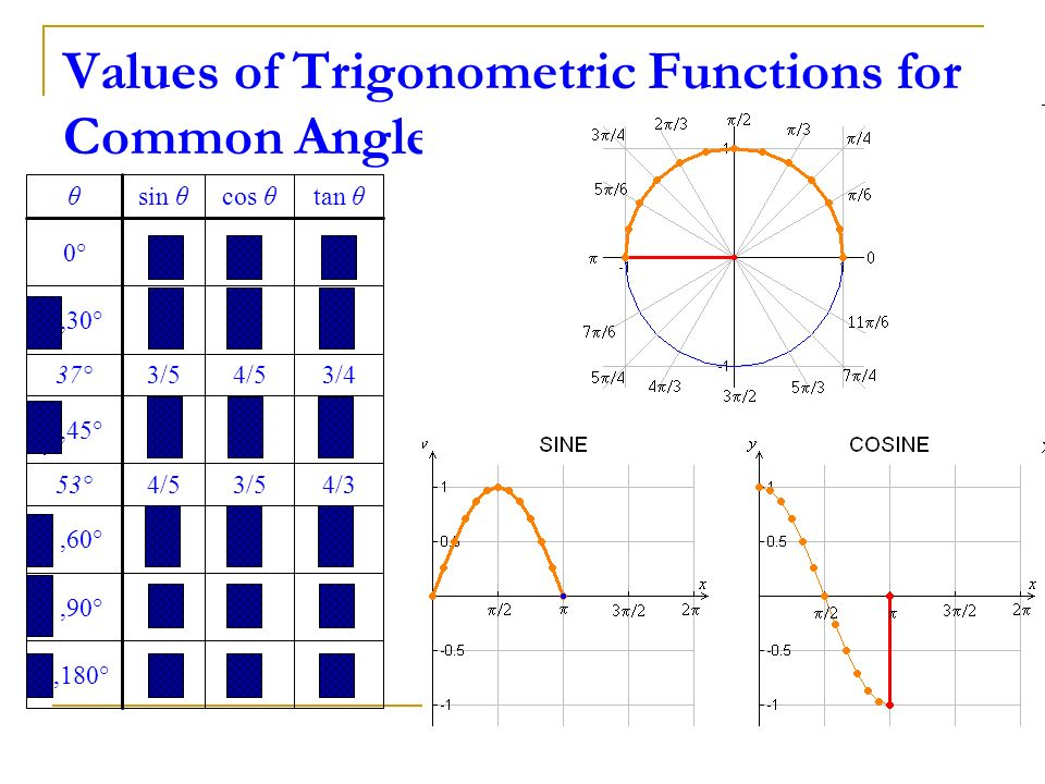 Values of Trigonometric Functions for Common Angles