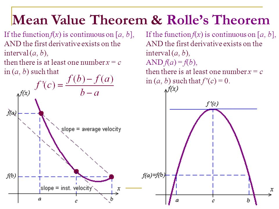 Mean Value Theorem & Rolle's Theorem