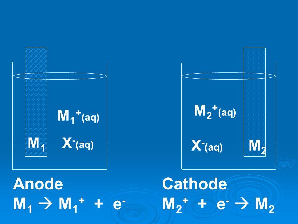 Anode M1  M1+ + e- Cathode M2+ + e-  M2 M2+(aq) M1+(aq) M1 X-(aq)