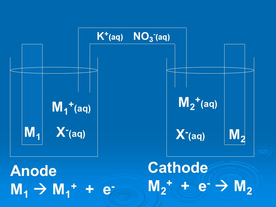 Cathode Anode M2+ + e-  M2 M1  M1+ + e- M2+(aq) M1+(aq) M1 X-(aq)