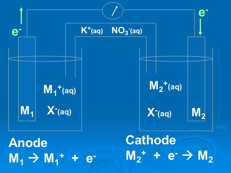 e- e- Cathode Anode M2+ + e-  M2 M1  M1+ + e- M2+(aq) M1+(aq) M1