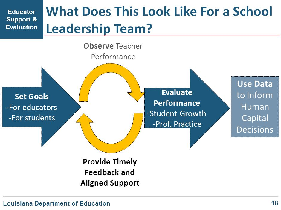 What Does This Look Like For a School Leadership Team