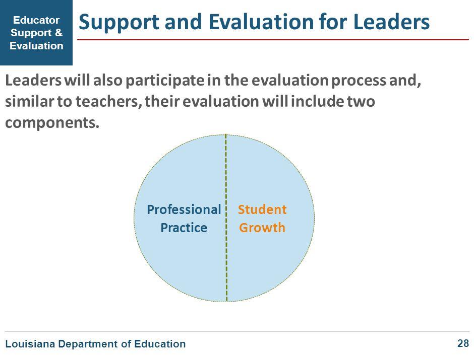 Educator Support & Evaluation Professional Practice