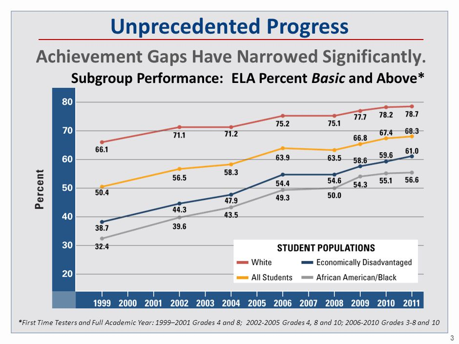 Unprecedented Progress