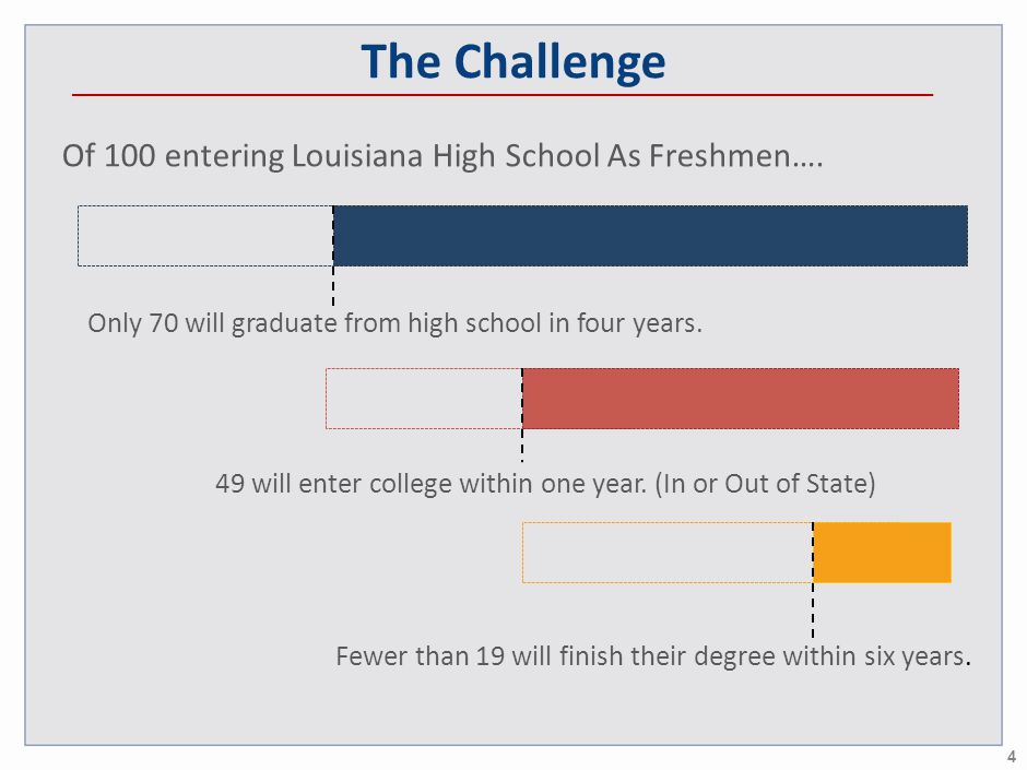 The Challenge Of 100 entering Louisiana High School As Freshmen….