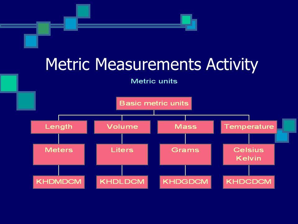 Metric Measurements Activity