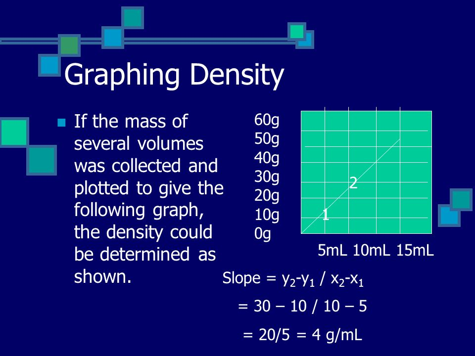 Graphing Density If the mass of several volumes was collected and plotted to give the following graph, the density could be determined as shown.