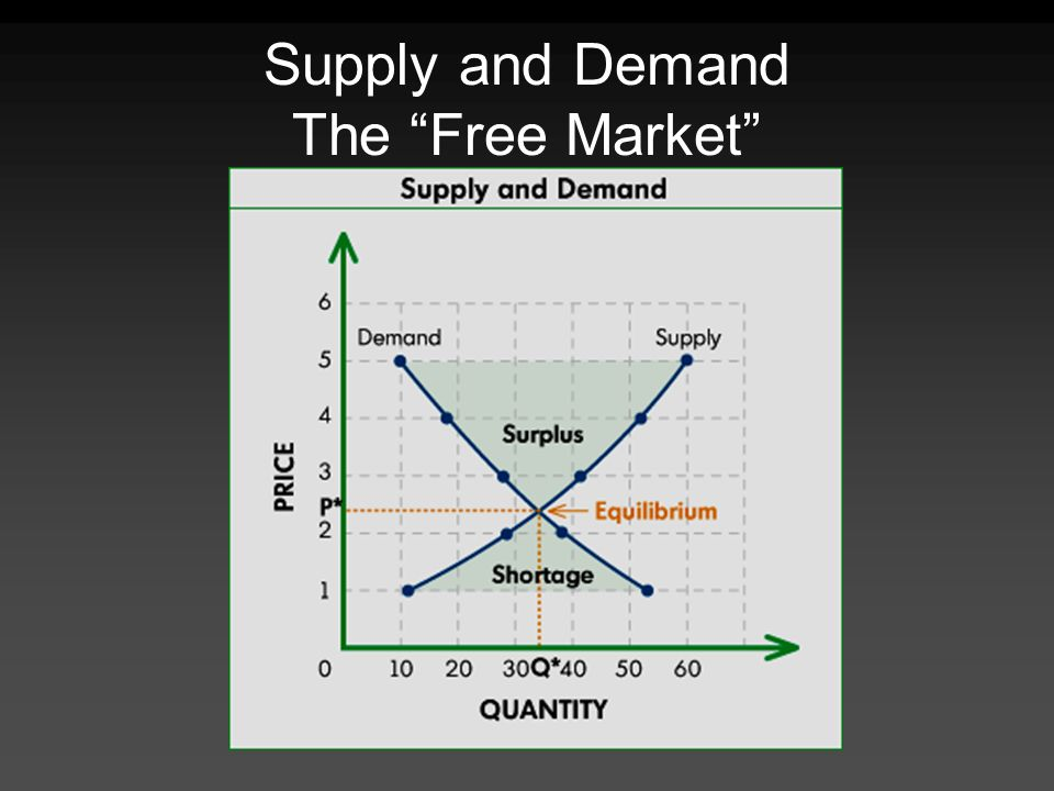 Supply and Demand The Free Market
