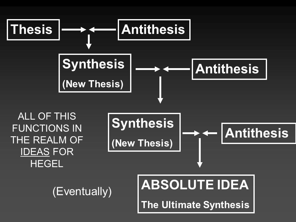 hegelian dialectics thesis antithesis synthesis Hegelian dialectic john mctaggart ellis and the thesis and antithesis thus opposed have again to be resolved in a synthesis nor can we rest.
