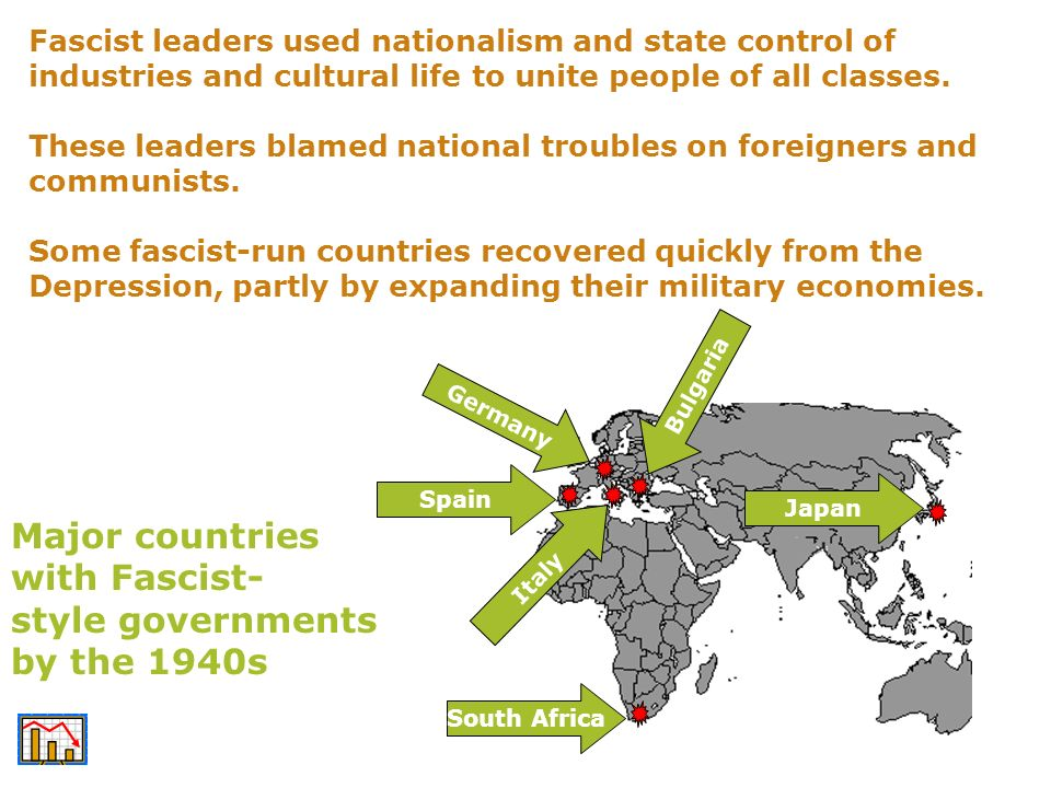 Major countries with Fascist- style governments by the 1940s
