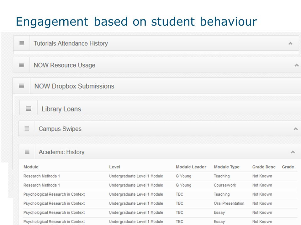 Engagement based on student behaviour