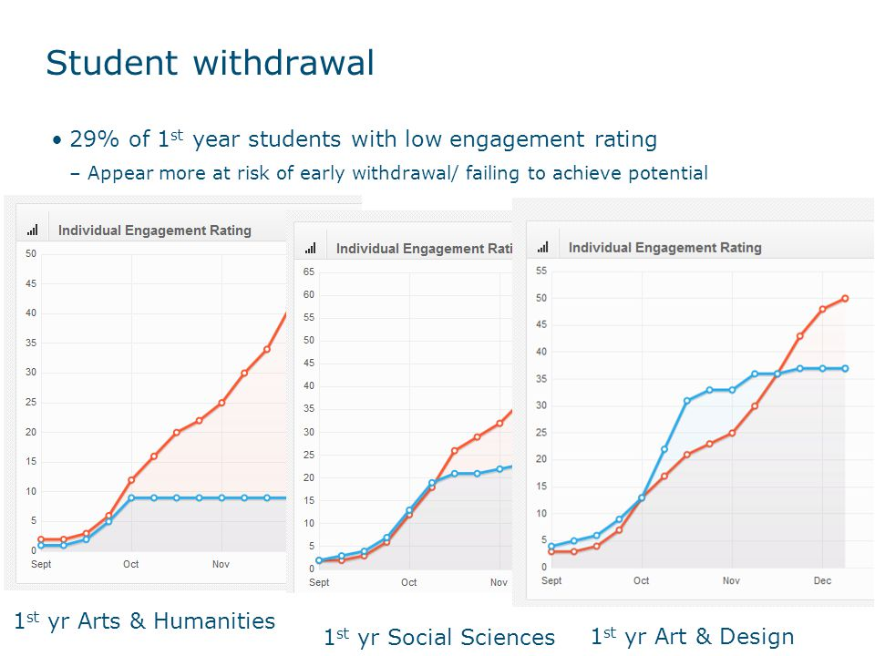 Student withdrawal 29% of 1st year students with low engagement rating. Appear more at risk of early withdrawal/ failing to achieve potential.