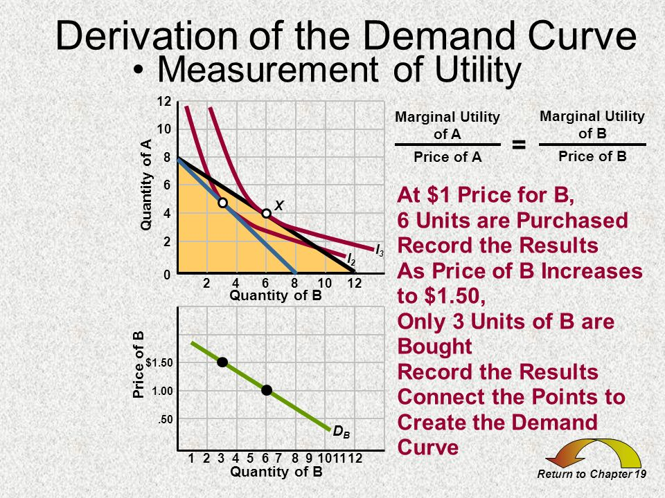Derivation of the Demand Curve