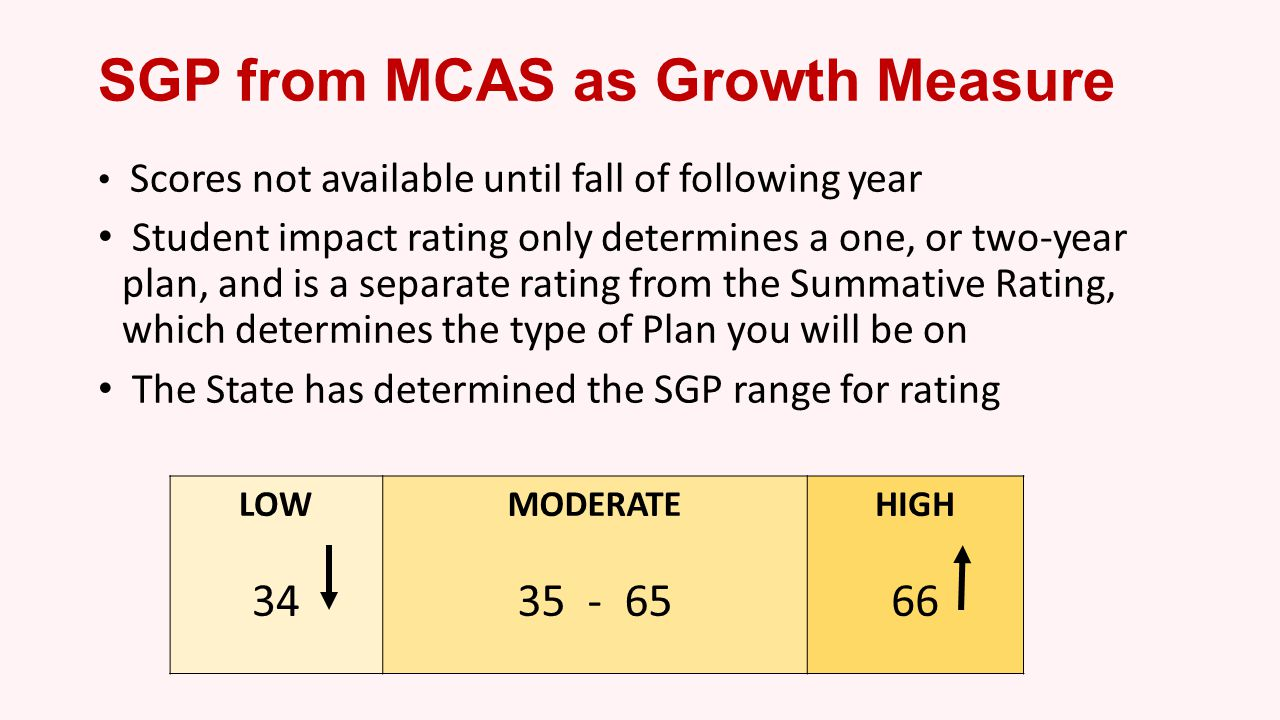 SGP from MCAS as Growth Measure