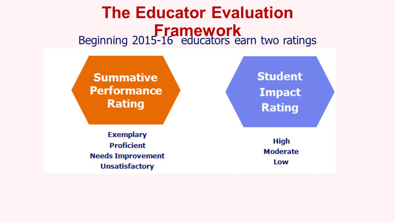 The Educator Evaluation Framework