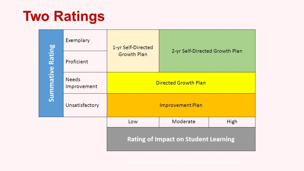 Rating of Impact on Student Learning