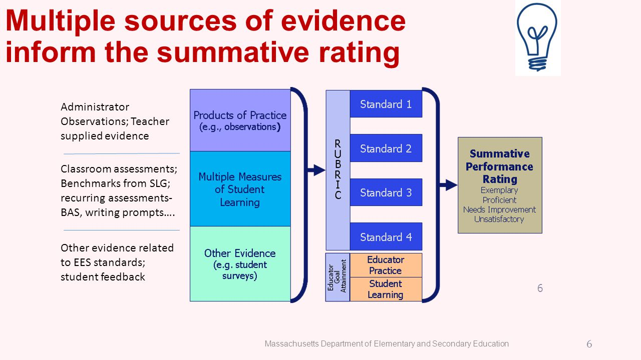 Multiple sources of evidence inform the summative rating