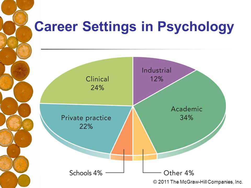 Career Settings in Psychology