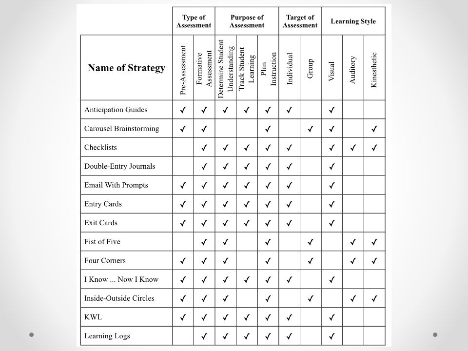 Descriptions of the various strategies are found in the module two handout.