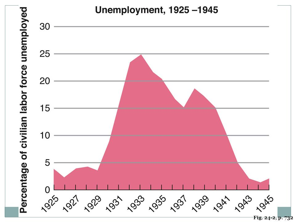 FIGURE 24.2 THE STATISTICS OF HARD TIMES Figures on the gross national product, personal income, unemployment, the stock market, and business failures all show the Depression's shattering impact, with gradual and uneven improvement as the 1930s wore on.