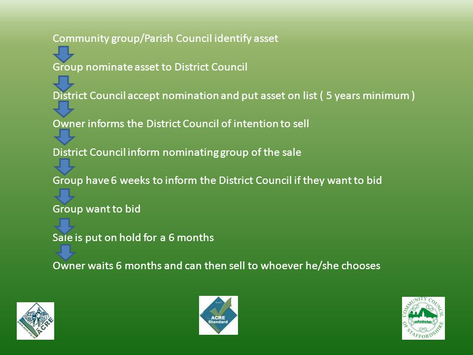 Community group/Parish Council identify asset