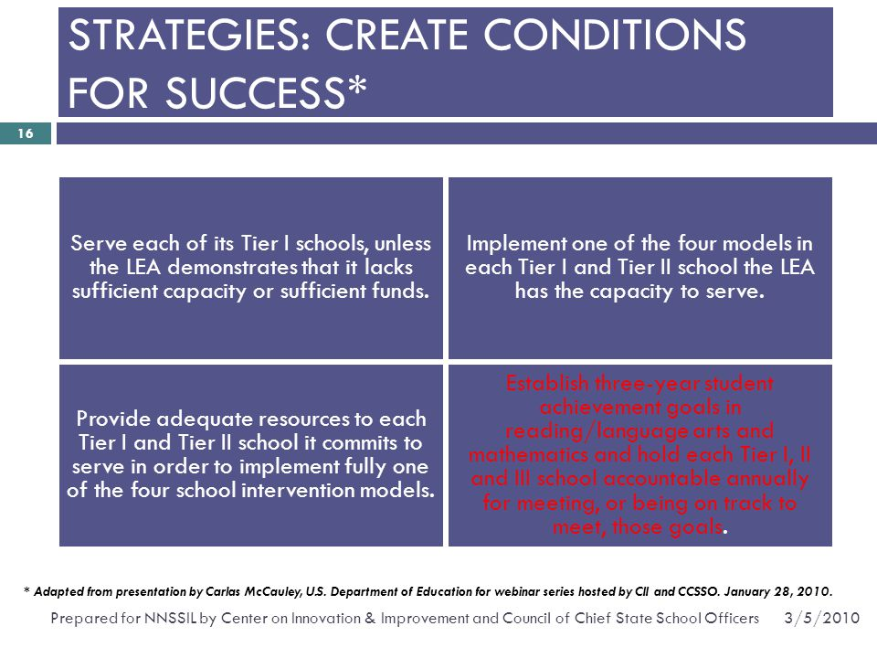 STRATEGIES: CREATE CONDITIONS FOR SUCCESS*