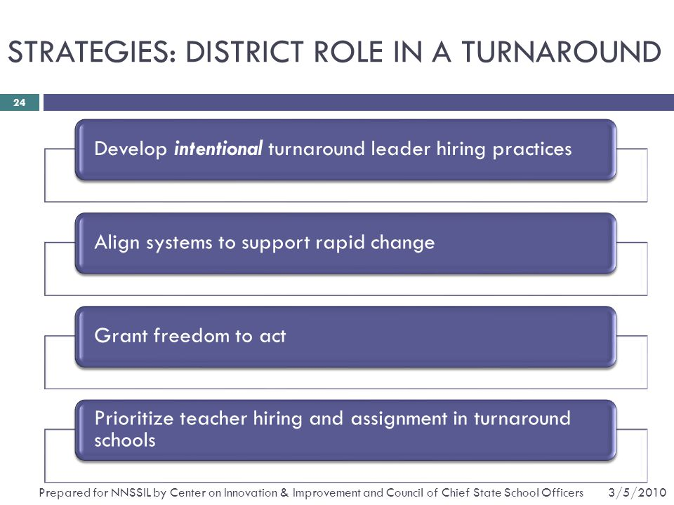STRATEGIES: DISTRICT ROLE IN A TURNAROUND