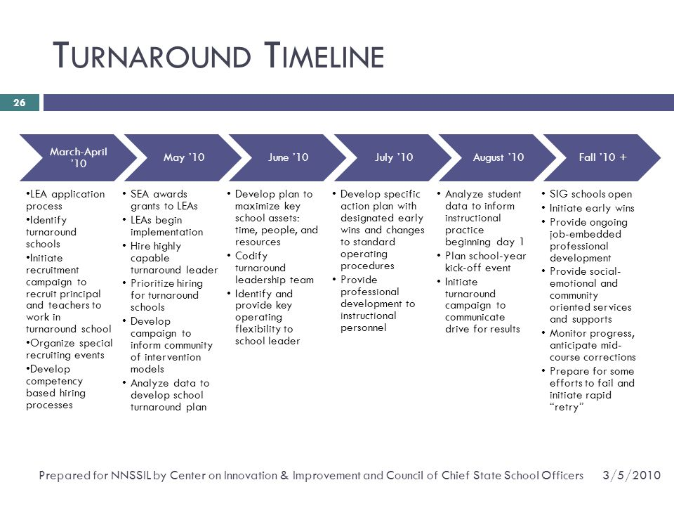 Turnaround Timeline March-April '10. LEA application process. Identify turnaround schools.