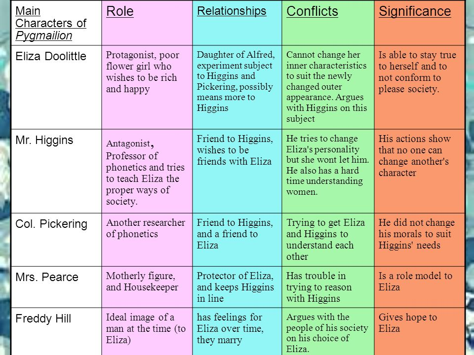 Role Conflicts Significance Main Characters of Pygmailion
