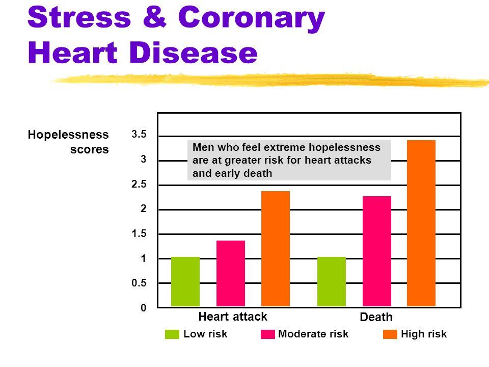 Stress & Coronary Heart Disease