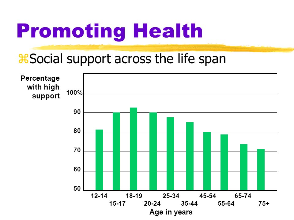 Promoting Health Social support across the life span Percentage