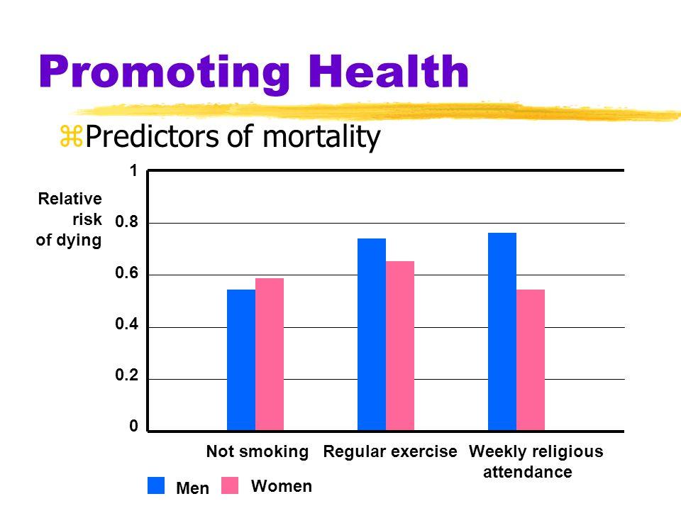 Promoting Health Predictors of mortality 1 0.8 Relative 0.6 risk