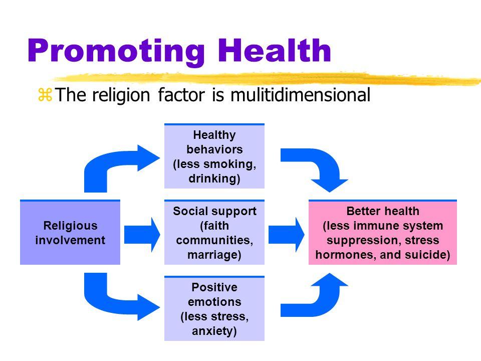 Promoting Health The religion factor is mulitidimensional Religious