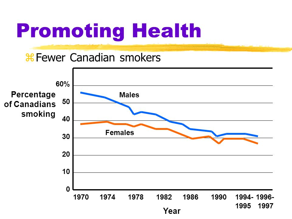 Promoting Health Fewer Canadian smokers Percentage of Canadians
